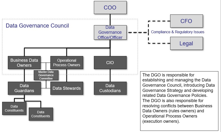Diagram of a data governance council