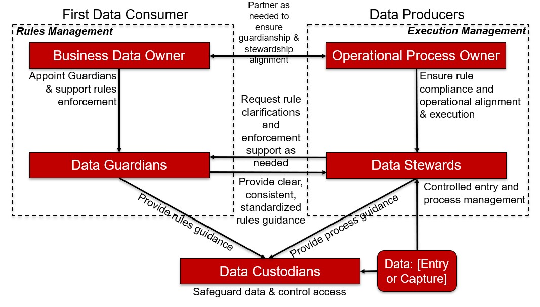 Diagram of roles in data management