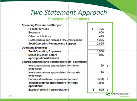 Two Statement Approach Statement of Ops