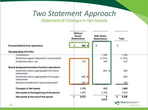 NFP Two Statement Approach Statement of Activities